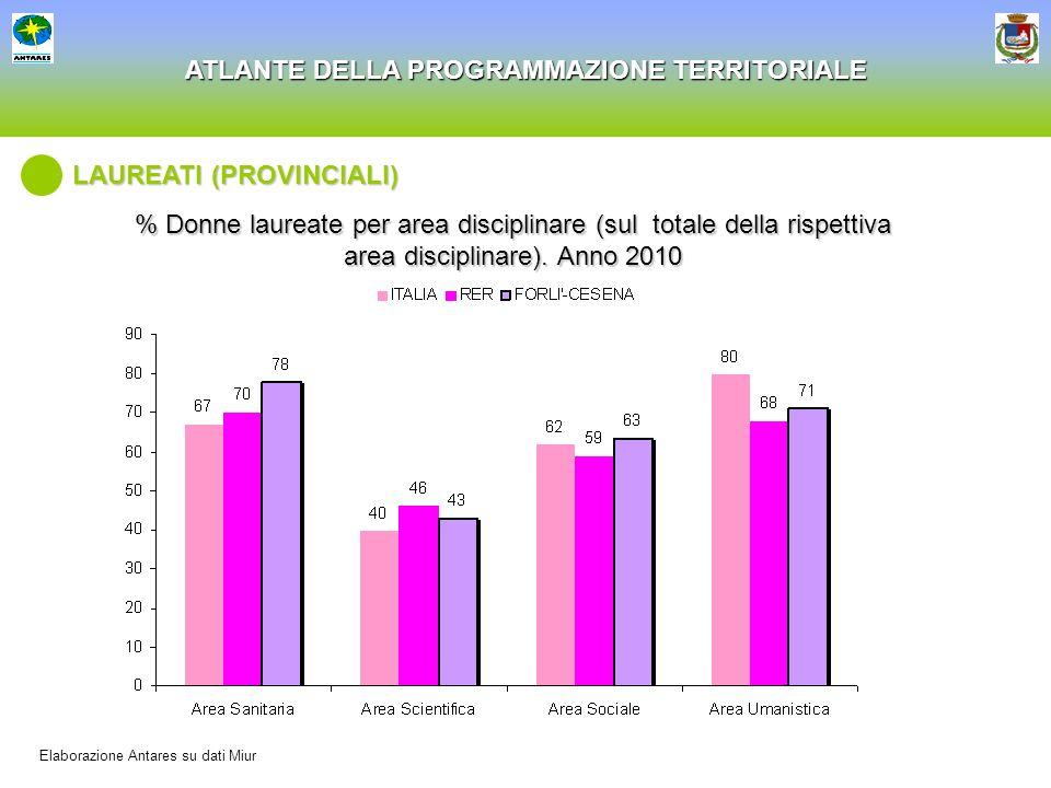 ATLANTE DELLA PROGRAMMAZIONE TERRITORIALE % Donne laureate per area disciplinare (sul totale della rispettiva area disciplinare). Anno 2010 LAUREATI (