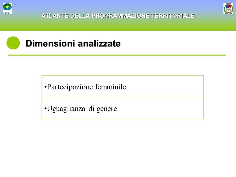 ATLANTE DELLA PROGRAMMAZIONE TERRITORIALE Dimensioni analizzate Partecipazione femminile Uguaglianza di genere