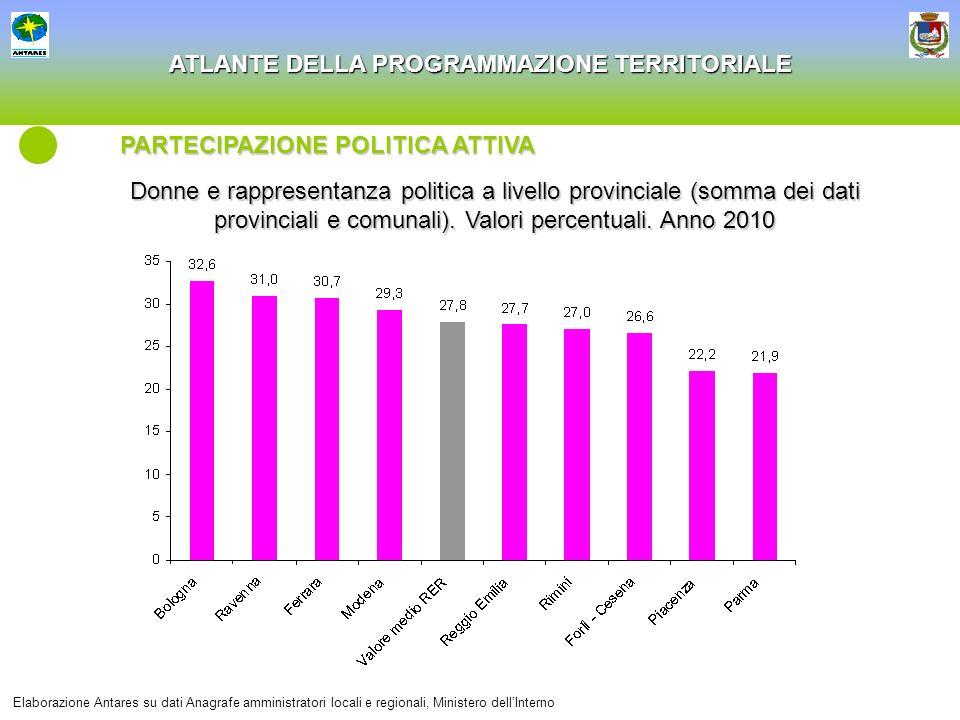 ATLANTE DELLA PROGRAMMAZIONE TERRITORIALE Donne e rappresentanza politica a livello provinciale (somma dei dati provinciali e comunali). Valori percen