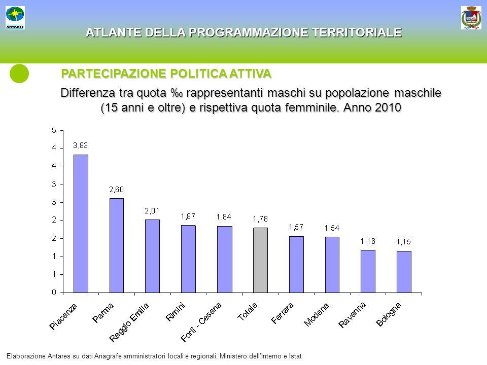ATLANTE DELLA PROGRAMMAZIONE TERRITORIALE Differenza tra quota rappresentanti maschi su popolazione maschile (15 anni e oltre) e rispettiva quota femm