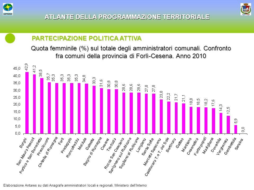 ATLANTE DELLA PROGRAMMAZIONE TERRITORIALE Quota femminile (%) sul totale degli amministratori comunali. Confronto fra comuni della provincia di Forlì-