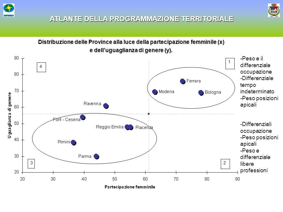 ATLANTE DELLA PROGRAMMAZIONE TERRITORIALE 1 23 4 Distribuzione delle Province alla luce della partecipazione femminile (x) e delluguaglianza di genere