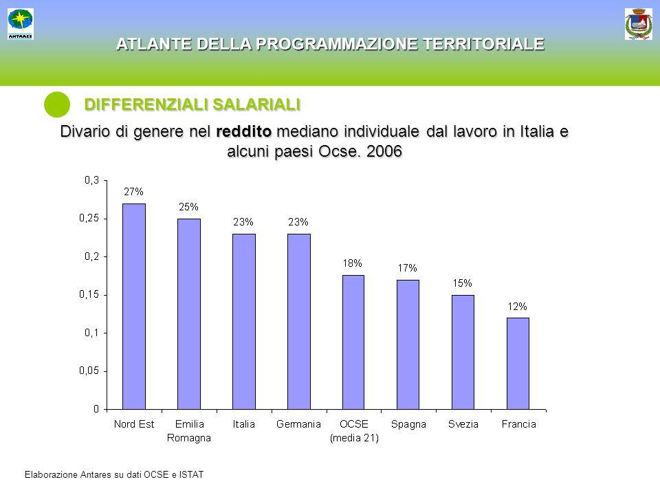 ATLANTE DELLA PROGRAMMAZIONE TERRITORIALE DISOCCUPAZIONE Differenza tra tasso di disoccupazione femminile e maschile Elaborazione Antares su dati ISTAT