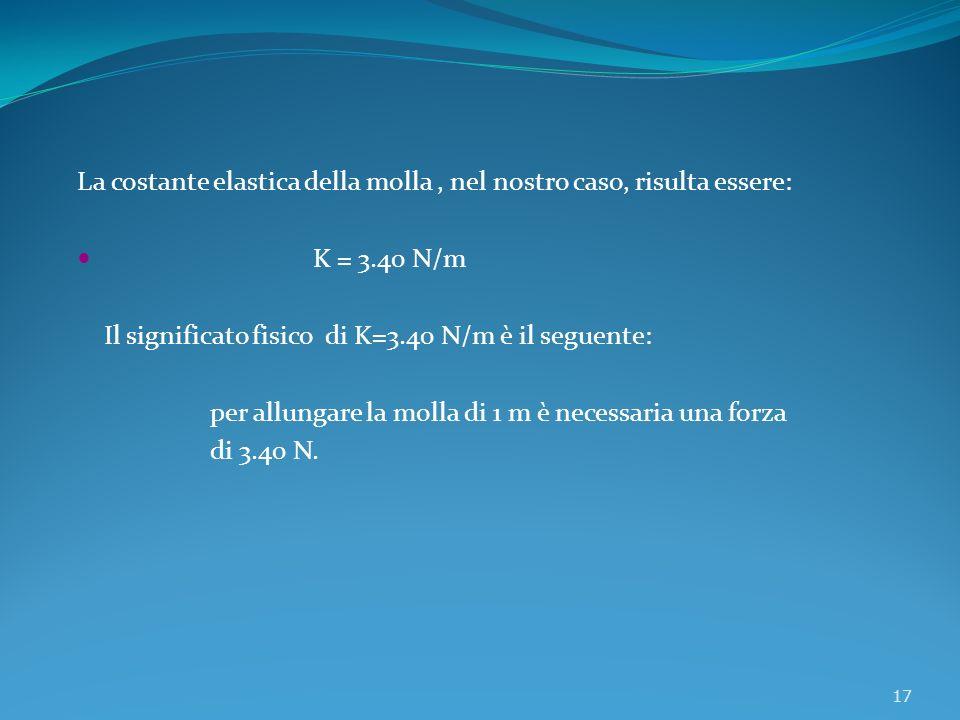 La costante elastica della molla, nel nostro caso, risulta essere: K = 3.40 N/m Il significato fisico di K=3.40 N/m è il seguente: per allungare la mo
