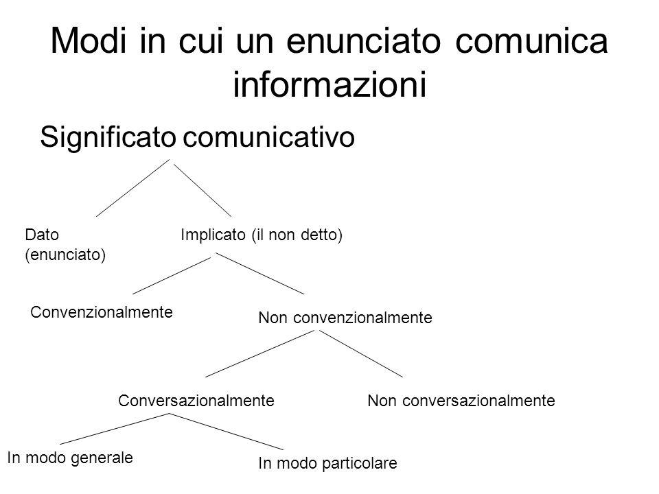 Modi in cui un enunciato comunica informazioni Significato comunicativo Dato (enunciato) Implicato (il non detto) Convenzionalmente Non convenzionalme