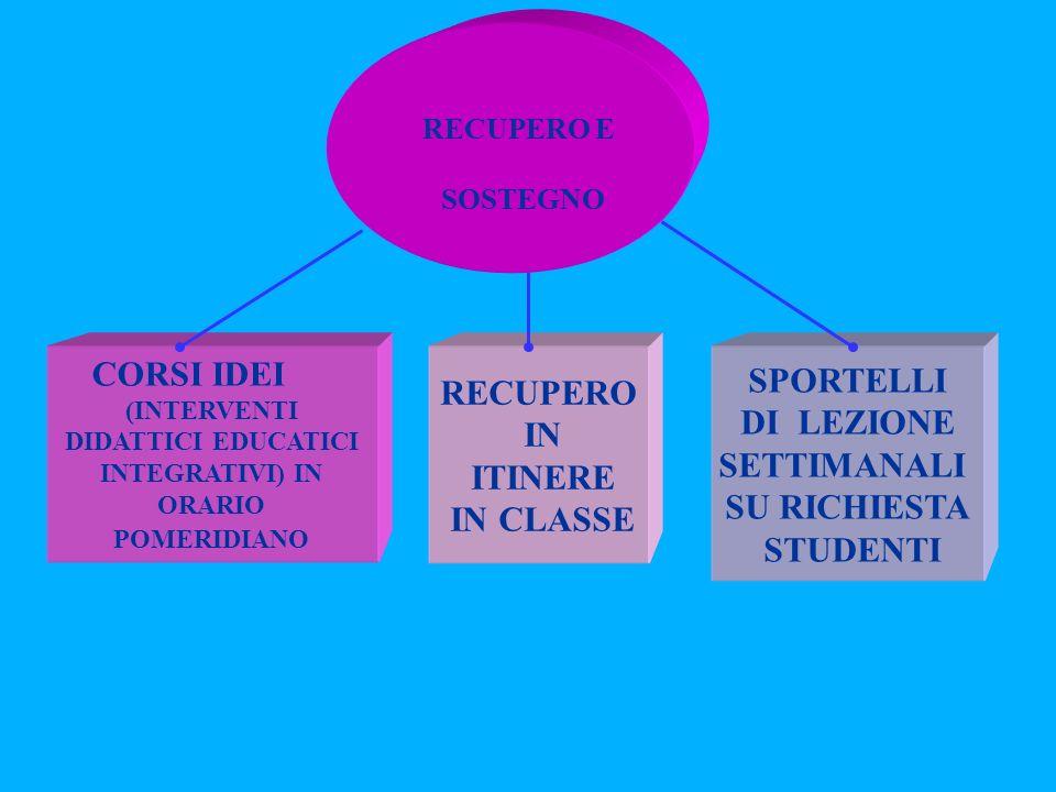 RECUPERO IN ITINERE IN CLASSE SPORTELLI DI LEZIONE SETTIMANALI SU RICHIESTA STUDENTI RECUPERO E SOSTEGNO CORSI IDEI (INTERVENTI DIDATTICI EDUCATICI INTEGRATIVI) IN ORARIO POMERIDIANO