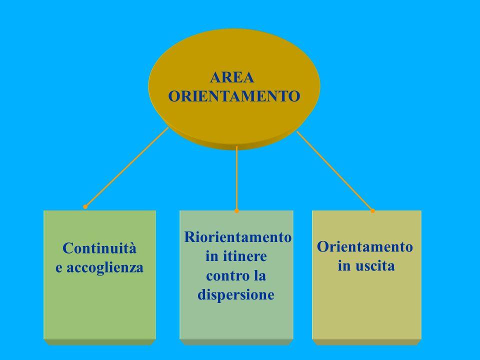 AREA ORIENTAMENTO Continuità e accoglienza Riorientamento in itinere contro la dispersione Orientamento in uscita