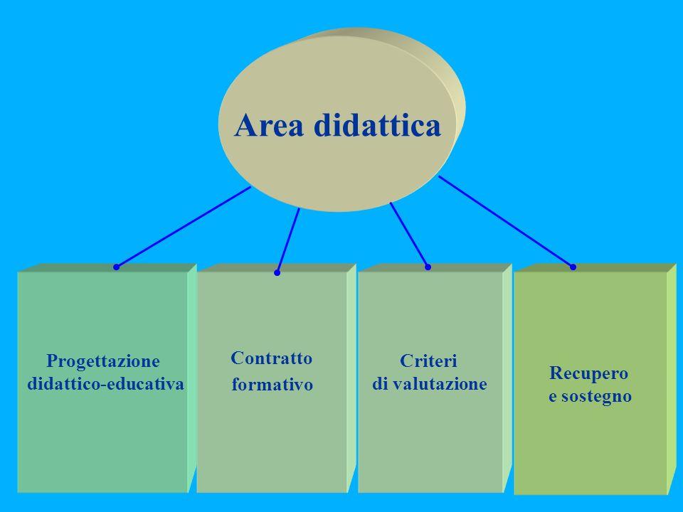 Area didattica Progettazione didattico-educativa Contratto formativo Criteri di valutazione Recupero e sostegno