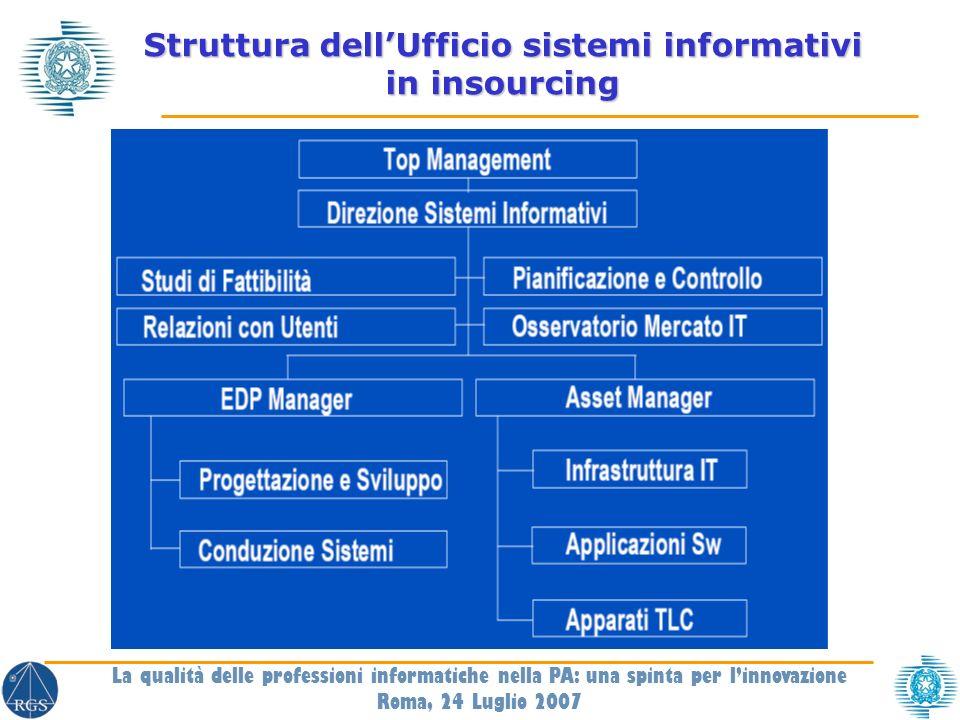 Struttura dellUfficio sistemi informativi in insourcing La qualità delle professioni informatiche nella PA: una spinta per linnovazione Roma, 24 Luglio 2007