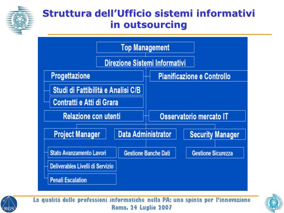 Struttura dellUfficio sistemi informativi in outsourcing La qualità delle professioni informatiche nella PA: una spinta per linnovazione Roma, 24 Luglio 2007