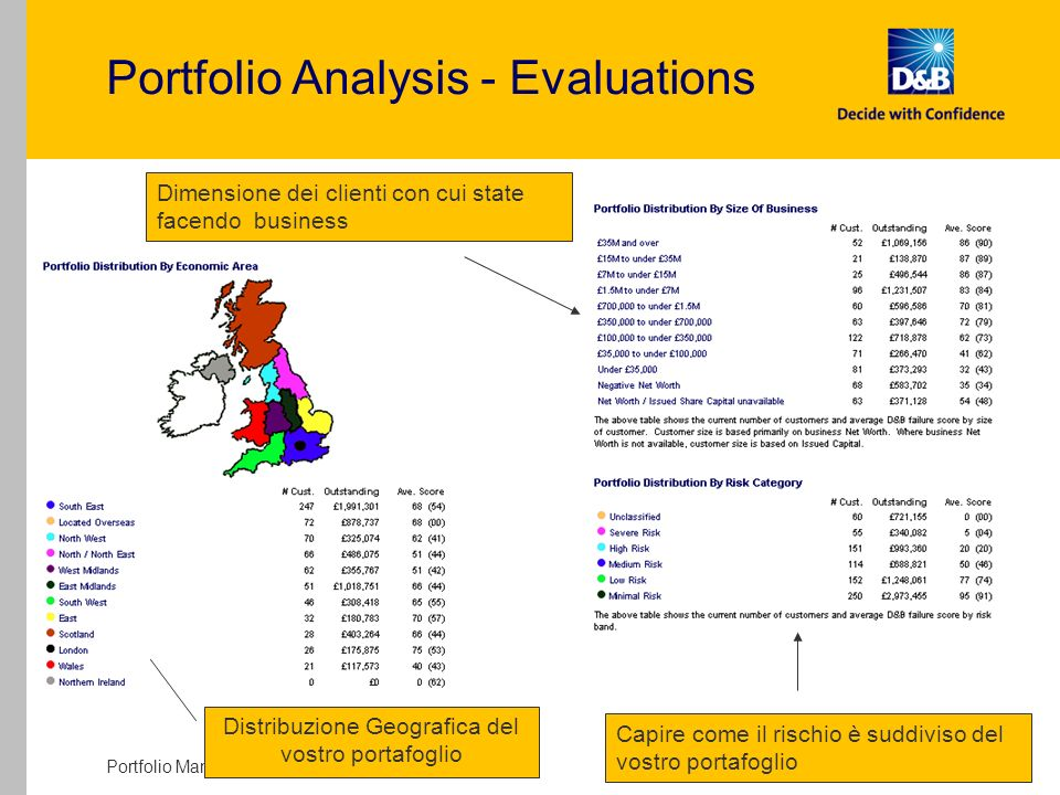 Portfolio Manager - External Presentation - V Draft 10 Portfolio Analysis - Evaluations Distribuzione Geografica del vostro portafoglio Capire come il