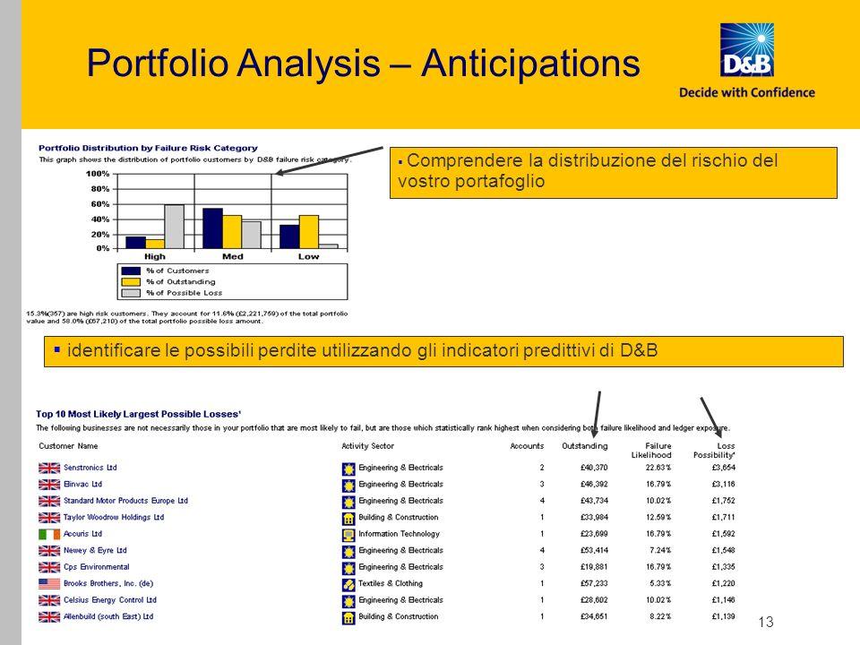 Portfolio Manager - External Presentation - V Draft 13 Portfolio Analysis – Anticipations Comprendere la distribuzione del rischio del vostro portafog