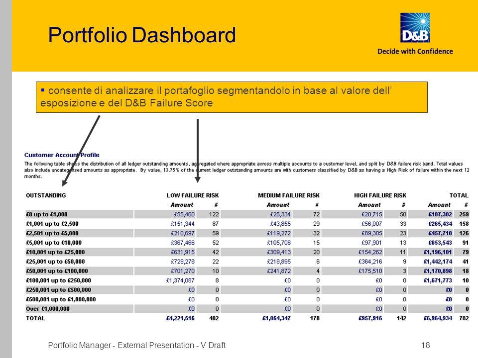 Portfolio Manager - External Presentation - V Draft 18 Portfolio Dashboard consente di analizzare il portafoglio segmentandolo in base al valore dell