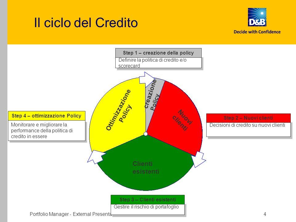 Portfolio Manager - External Presentation - V Draft 4 Il ciclo del Credito Ottimizzazione Policy Clienti esistenti Nuovi clienti creazione Policy Defi