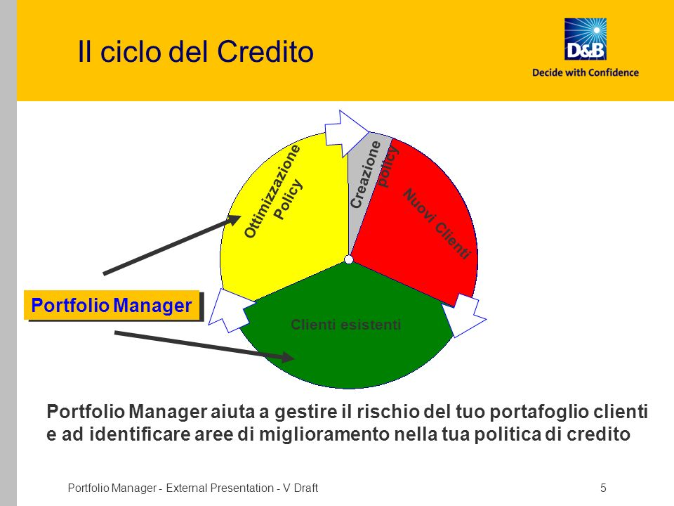 Portfolio Manager - External Presentation - V Draft 5 Ottimizzazione Policy Clienti esistenti Nuovi Clienti Creazione policy Portfolio Manager Portfol