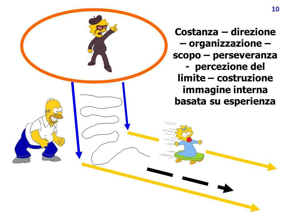10 Costanza – direzione – organizzazione – scopo – perseveranza - percezione del limite – costruzione immagine interna basata su esperienza