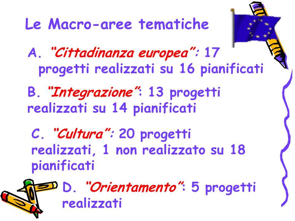 Le Macro-aree tematiche A. Cittadinanza europea: 17 progetti realizzati su 16 pianificati B. Integrazione: 13 progetti realizzati su 14 pianificati C.