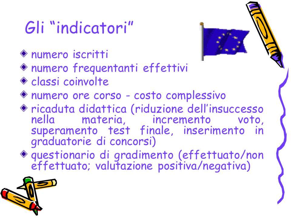 D 4.Scuola, Lavoro, Territorio: gli stages (Castoldi – Gariboldi – Morini – Rossi – Milanese – G.