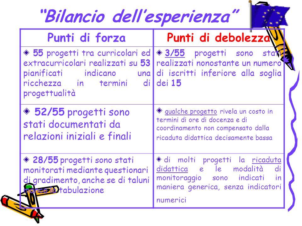 Bilancio dellesperienza Punti di forzaPunti di debolezza 55 progetti tra curricolari ed extracurricolari realizzati su 53 pianificati indicano una ric