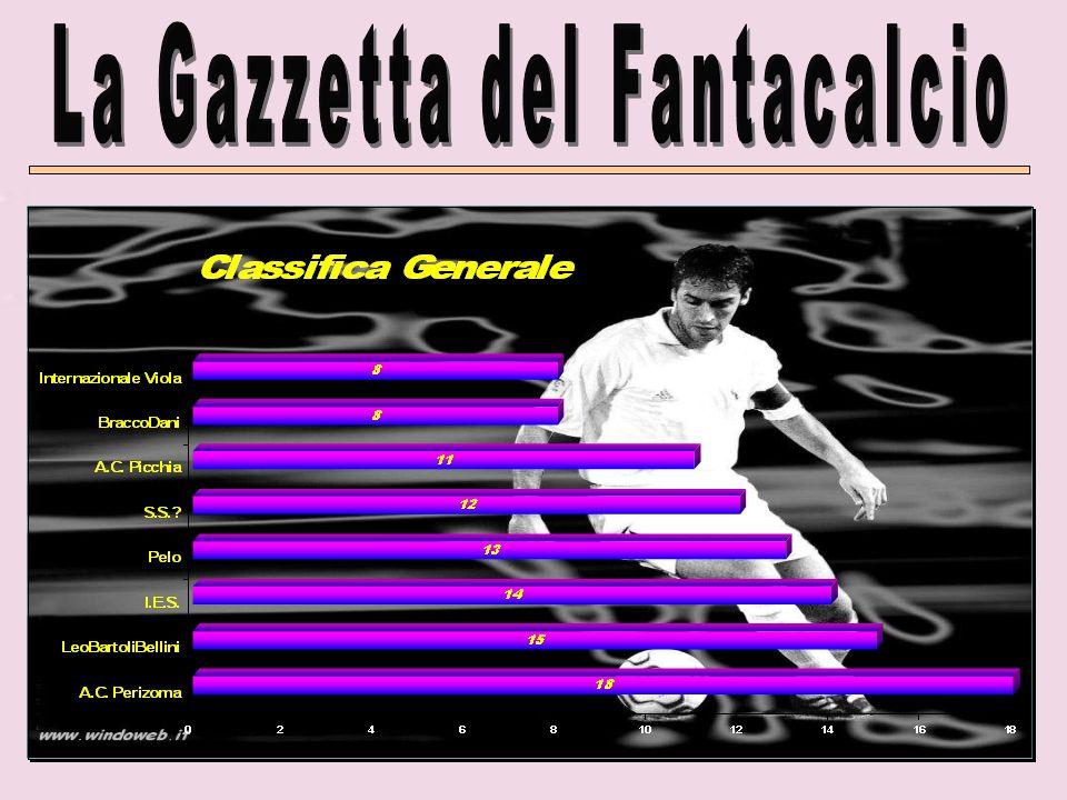 Internazionale Viola – A.C.Perizoma I.E.S. – A.C.