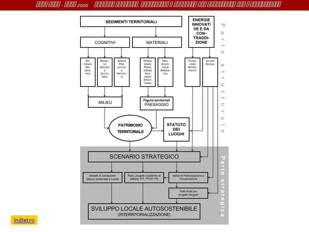 Sant ' Anna - IRME 2005 Alberto Magnaghi : Conoscenza e progetto del territorio per l ' innovazione Indietro