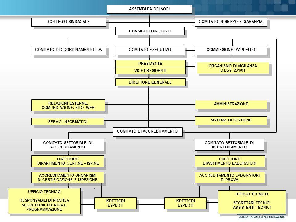 Il nuovo Ente nazionale di accreditamento Page 24 Le Assemblea di SINCERT e di SINAL hanno espressamente autorizzato ACCREDIA ad utilizzare i vigenti certificati, quanto meno fino al momento in cui ACCREDIA non sarà riconosciuto dallo Stato ai sensi del Reg.