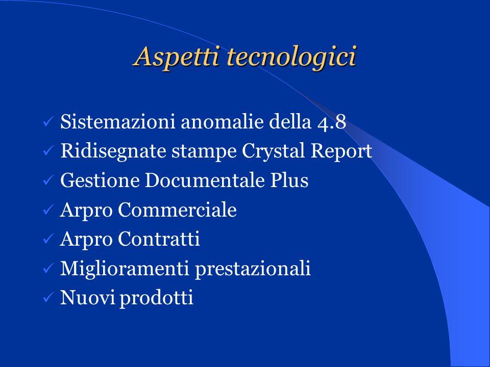 Consegne Date di inizio consegna Ai Partner settembre 2011 Ai Clienti a seguire Grado di attendibilità procedurale Arpro 4.9 patch 13 Novità dellultima ora www.arpro.itwww.arpro.it