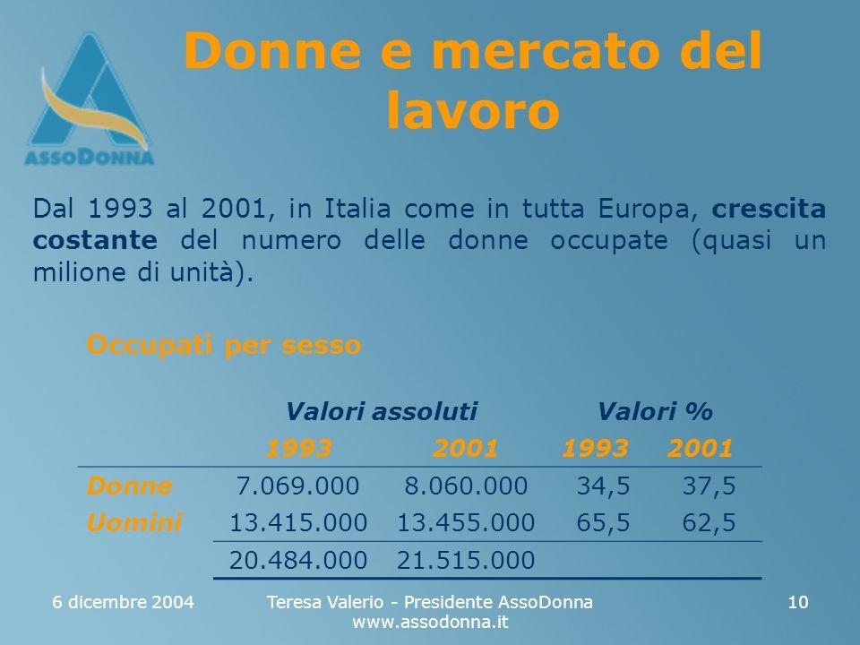 6 dicembre 2004Teresa Valerio - Presidente AssoDonna www.assodonna.it 10 Donne e mercato del lavoro Dal 1993 al 2001, in Italia come in tutta Europa, crescita costante del numero delle donne occupate (quasi un milione di unità).