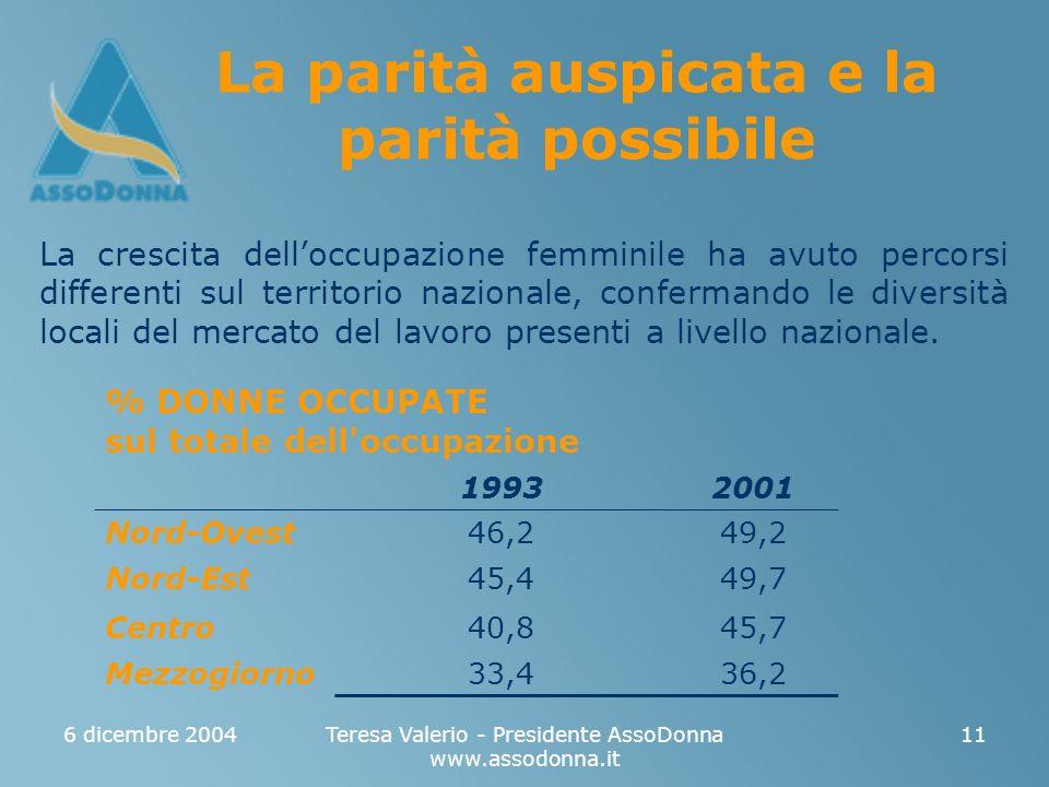 6 dicembre 2004Teresa Valerio - Presidente AssoDonna www.assodonna.it 11 La parità auspicata e la parità possibile La crescita delloccupazione femminile ha avuto percorsi differenti sul territorio nazionale, confermando le diversità locali del mercato del lavoro presenti a livello nazionale.