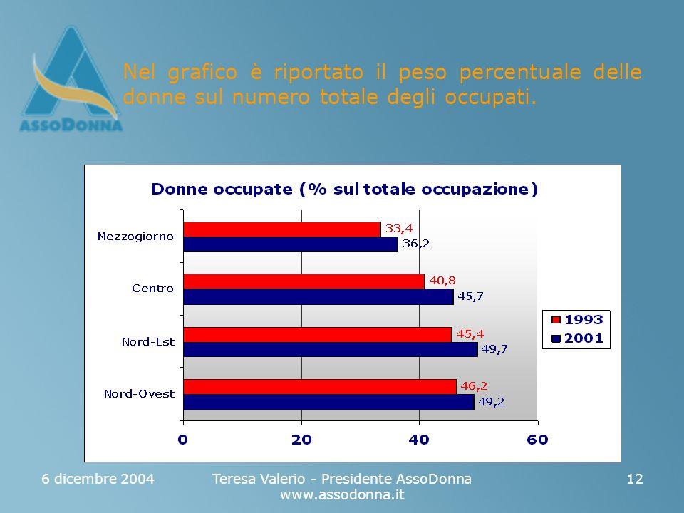 6 dicembre 2004Teresa Valerio - Presidente AssoDonna www.assodonna.it 12 Nel grafico è riportato il peso percentuale delle donne sul numero totale degli occupati.