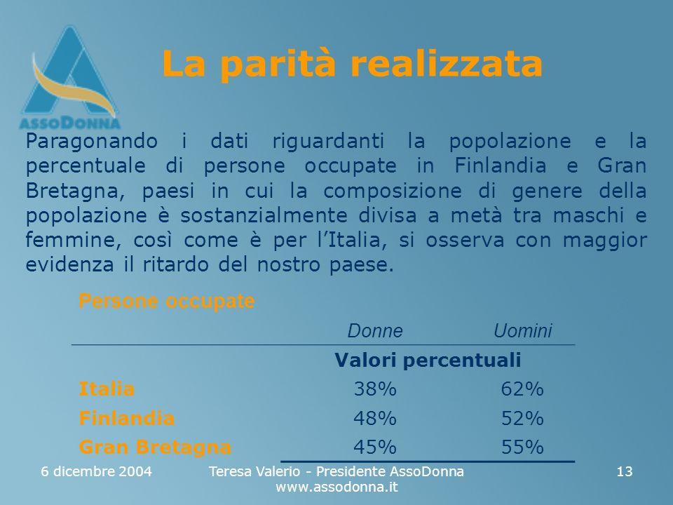 6 dicembre 2004Teresa Valerio - Presidente AssoDonna www.assodonna.it 13 La parità realizzata Paragonando i dati riguardanti la popolazione e la perce