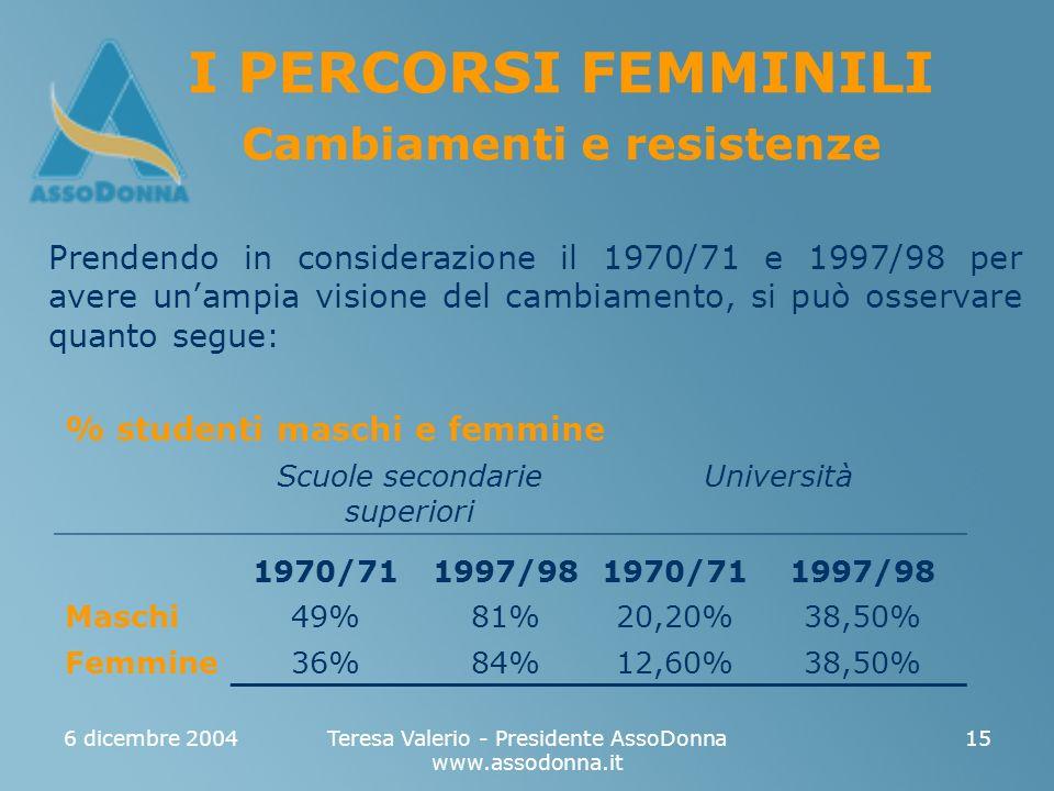 6 dicembre 2004Teresa Valerio - Presidente AssoDonna www.assodonna.it 15 I PERCORSI FEMMINILI Cambiamenti e resistenze Prendendo in considerazione il 1970/71 e 1997/98 per avere unampia visione del cambiamento, si può osservare quanto segue: % studenti maschi e femmine Scuole secondarie superiori Università 1970/711997/981970/711997/98 Maschi49%81%20,20%38,50% Femmine36%84%12,60%38,50%
