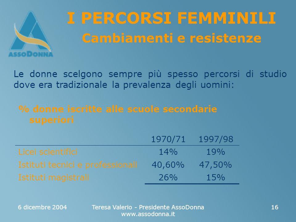 6 dicembre 2004Teresa Valerio - Presidente AssoDonna www.assodonna.it 16 I PERCORSI FEMMINILI Cambiamenti e resistenze Le donne scelgono sempre più spesso percorsi di studio dove era tradizionale la prevalenza degli uomini: % donne iscritte alle scuole secondarie superiori 1970/711997/98 Licei scientifici14%19% Istituti tecnici e professionali40,60%47,50% Istituti magistrali26%15%
