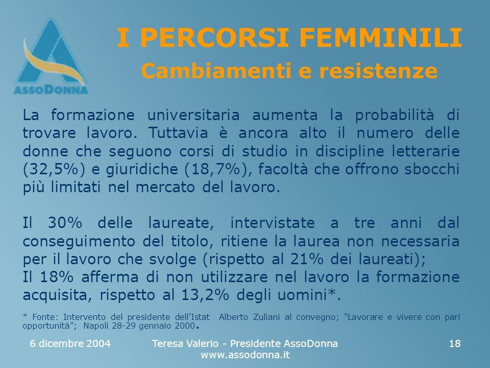 6 dicembre 2004Teresa Valerio - Presidente AssoDonna www.assodonna.it 18 I PERCORSI FEMMINILI Cambiamenti e resistenze La formazione universitaria aumenta la probabilità di trovare lavoro.