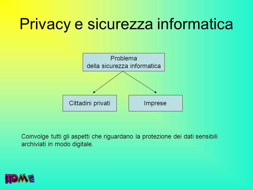 Privacy e sicurezza informatica Problema della sicurezza informatica Cittadini privatiImprese Coinvolge tutti gli aspetti che riguardano la protezione