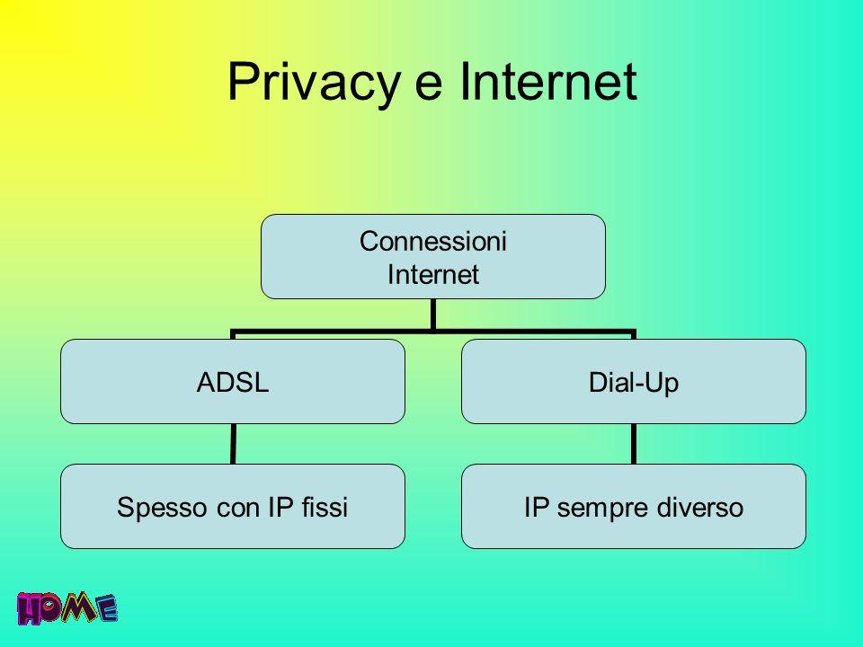 Privacy e Internet Connessioni Internet ADSL Spesso con IP fissi Dial-Up IP sempre diverso