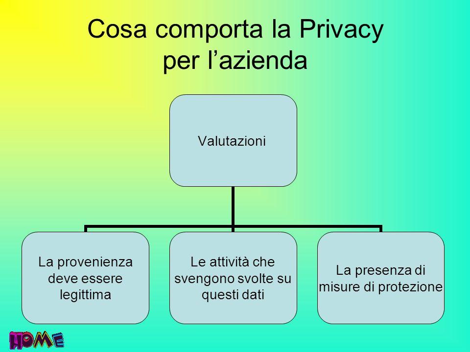 Cosa comporta la Privacy per lazienda Valutazioni La provenienza deve essere legittima Le attività che svengono svolte su questi dati La presenza di m