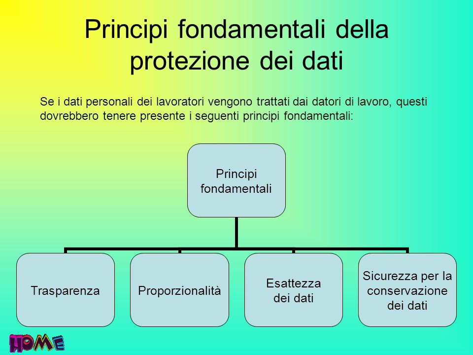 Principi fondamentali della protezione dei dati Principi fondamentali TrasparenzaProporzionalità Esattezza dei dati Sicurezza per la conservazione dei