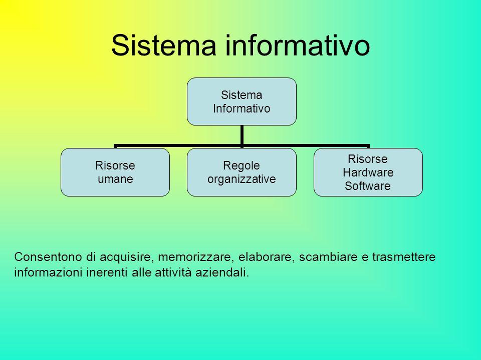 Sistema informativo Consentono di acquisire, memorizzare, elaborare, scambiare e trasmettere informazioni inerenti alle attività aziendali. Sistema In