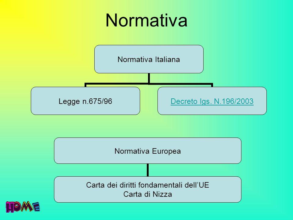 Normativa Normativa Italiana Legge n.675/96 Decreto lgs. N.196/2003 Normativa Europea Carta dei diritti fondamentali dellUE Carta di Nizza