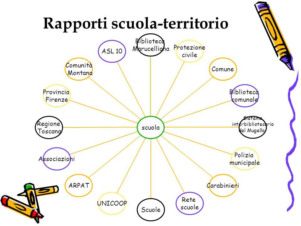 Rapporti scuola-territorio scuola Biblioteca Marucelliana Protezione civile Comune Biblioteca comunale Sistema interbibliotecari o del Mugello Polizia