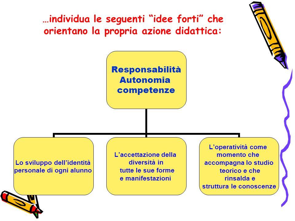 …individua le seguenti idee forti che orientano la propria azione didattica: Responsabilità Autonomia competenze Lo sviluppo dellidentità personale di