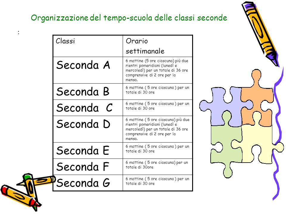 Organizzazione del tempo-scuola delle classi seconde : ClassiOrario settimanale Seconda A 6 mattine (5 ore ciascuna) più due rientri pomeridiani (lune