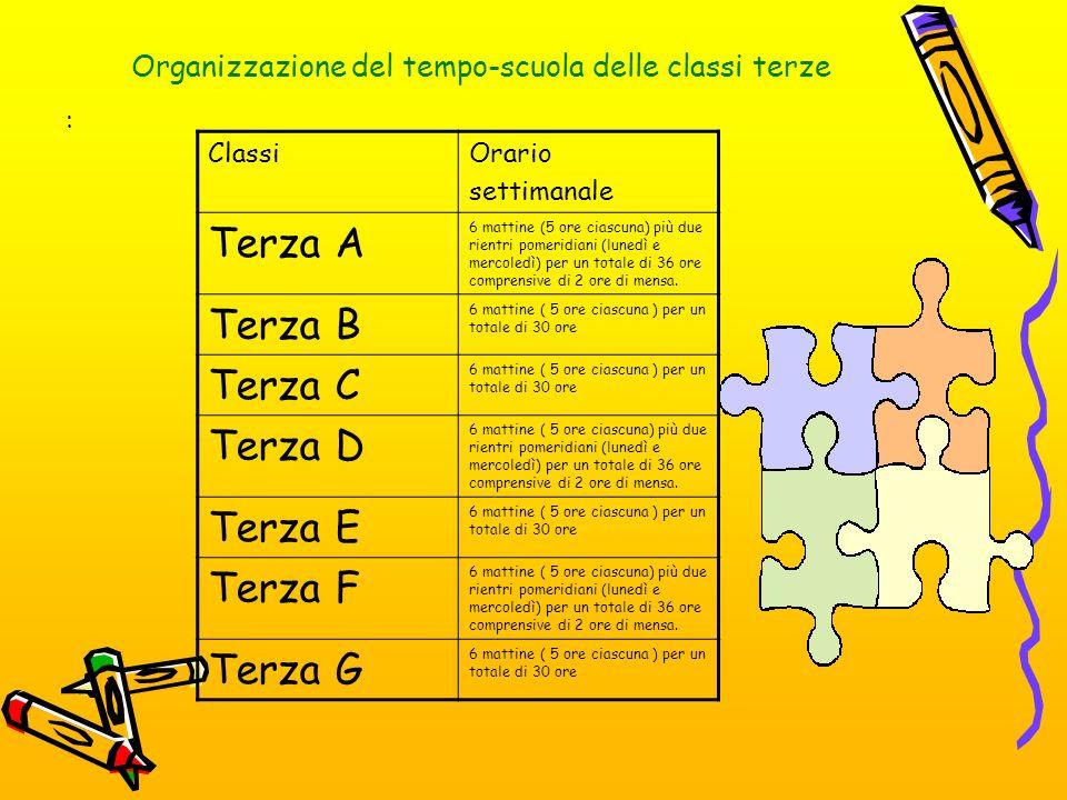 Organizzazione del tempo-scuola delle classi terze : ClassiOrario settimanale Terza A 6 mattine (5 ore ciascuna) più due rientri pomeridiani (lunedì e