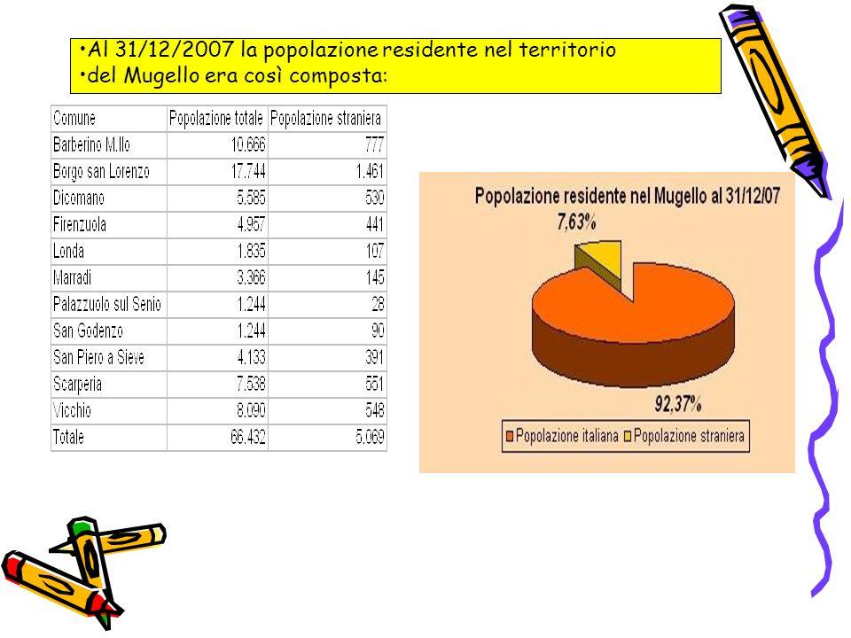 CARATTERISTICHE DELLA POPOLAZIONE SCOLASTICA Nella tabella sotto sono riportati i dati relativi alla distribuzione degli alunni nelle varie scuole del Mugello, per l anno scolastico 2007/2008, Nella tabella B viene evidenziata lincidenza degli alunni stranieri nelle scuole di Borgo San Lorenzo, che complessivamente sfiora il 14%,ed è in aumento costante