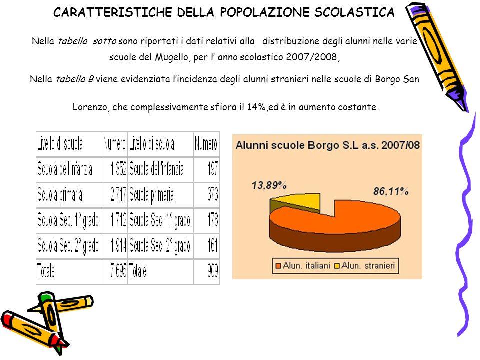 CARATTERISTICHE DELLA POPOLAZIONE SCOLASTICA Nella tabella sotto sono riportati i dati relativi alla distribuzione degli alunni nelle varie scuole del