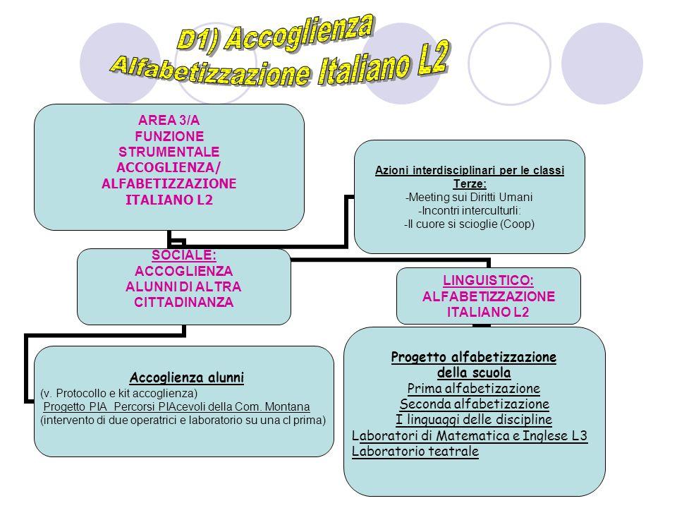 AREA 3/A FUNZIONE STRUMENTALE ACCOGLIENZA/ ALFABETIZZAZIONE ITALIANO L2 SOCIALE: ACCOGLIENZA ALUNNI DI ALTRA CITTADINANZA Accoglienza alunni (v. Proto