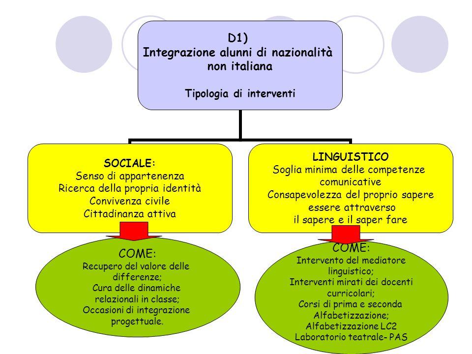 D1) Integrazione alunni di nazionalità non italiana Tipologia di interventi SOCIALE: Senso di appartenenza Ricerca della propria identità Convivenza c