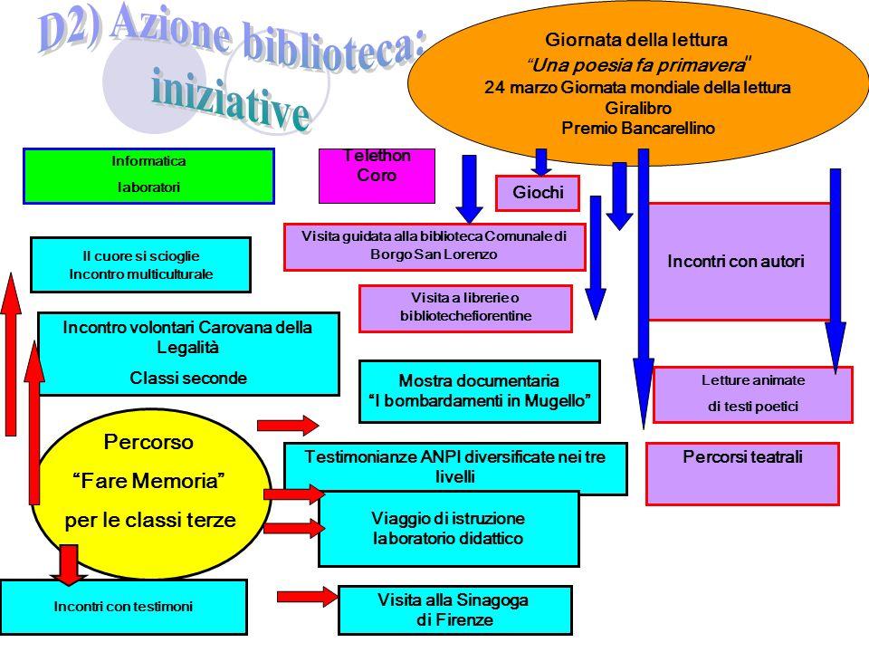 Visita guidata alla biblioteca Comunale di Borgo San Lorenzo Informatica laboratori Visita a librerie o bibliotechefiorentine Incontro volontari Carov