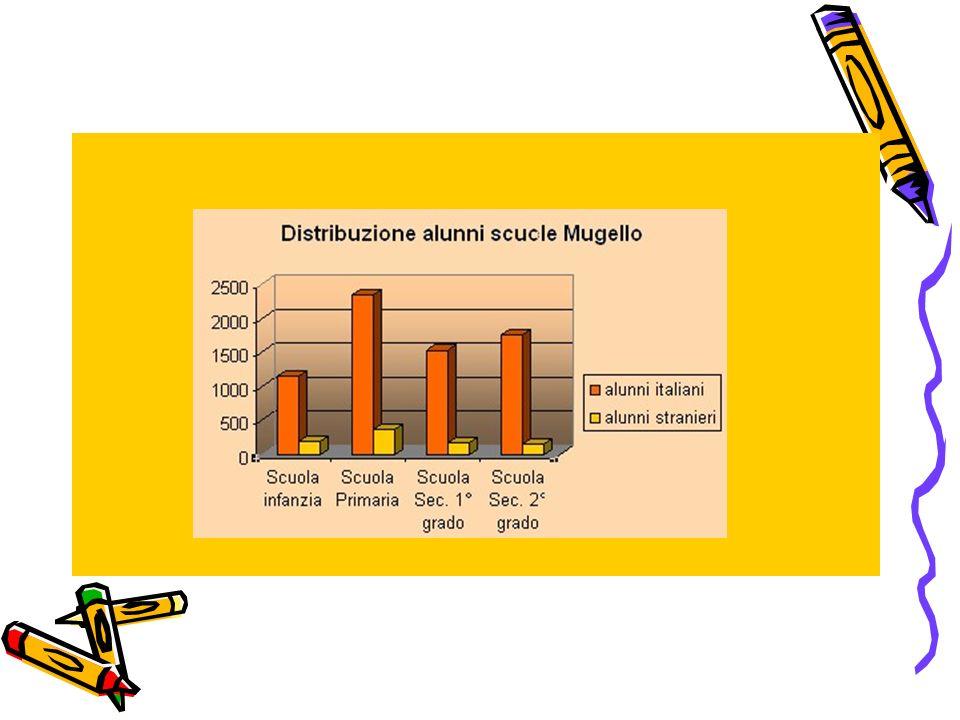 Altro dato da monitorare è la percentuale di alunni ripetenti nelle scuole secondarie di primo grado dellintera area del Mugello (da sottolineare che il numero dei ripetenti è passato da circa l1,6% nel 2005/2006 a circa il 2,5% nel 2006/2007):